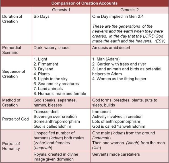 gilgamesh and genesis comparison essay
