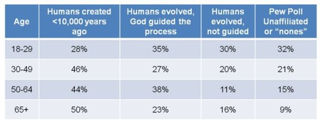 Gallup Poll on Evolution by age new