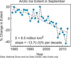 Arctic_Ice_Extent_September